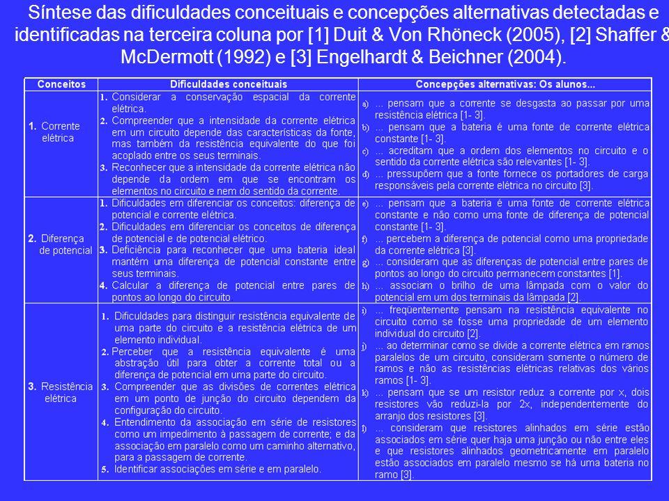 Síntese das dificuldades conceituais e concepções alternativas detectadas e identificadas na terceira coluna por [1] Duit & Von Rhöneck (2005), [2] Shaffer & McDermott (1992) e [3] Engelhardt & Beichner (2004).